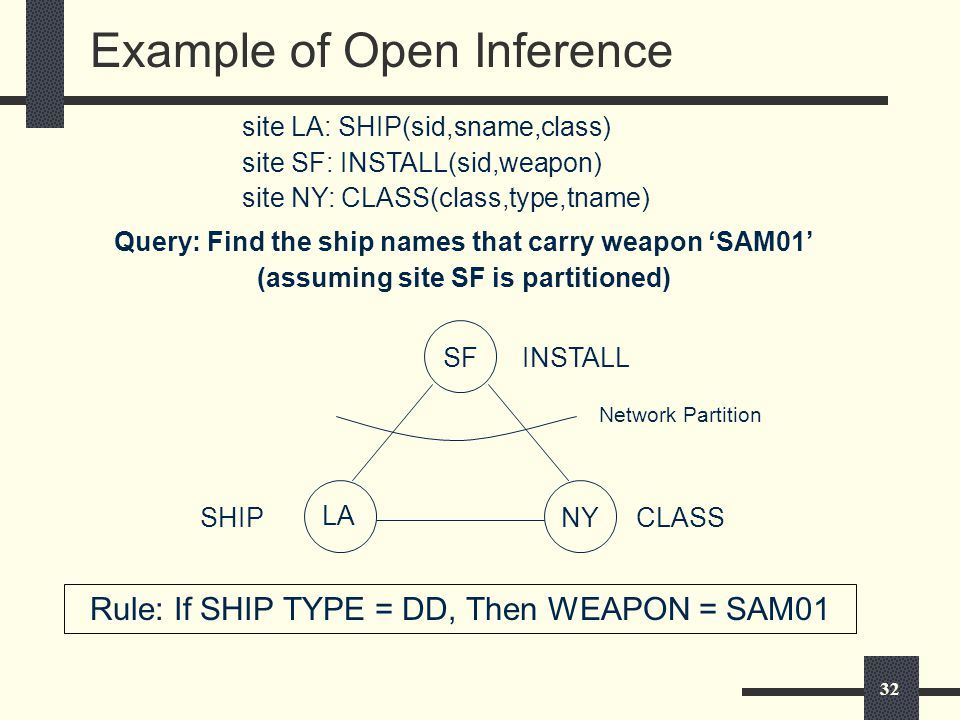 32 Example of Open Inference site LA: SHIP(sid,sname,class) site SF: INSTALL(sid,weapon) site NY: CLASS(class,type,tname) Query: Find the ship names that carry weapon 'SAM01' (assuming site SF is partitioned) SF NY LA Rule: If SHIP TYPE = DD, Then WEAPON = SAM01 SHIP INSTALL CLASS Network Partition