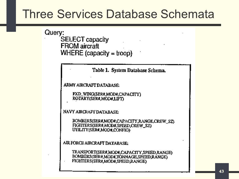 43 Three Services Database Schemata