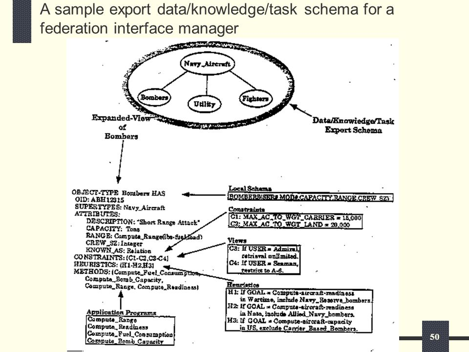 50 A sample export data/knowledge/task schema for a federation interface manager