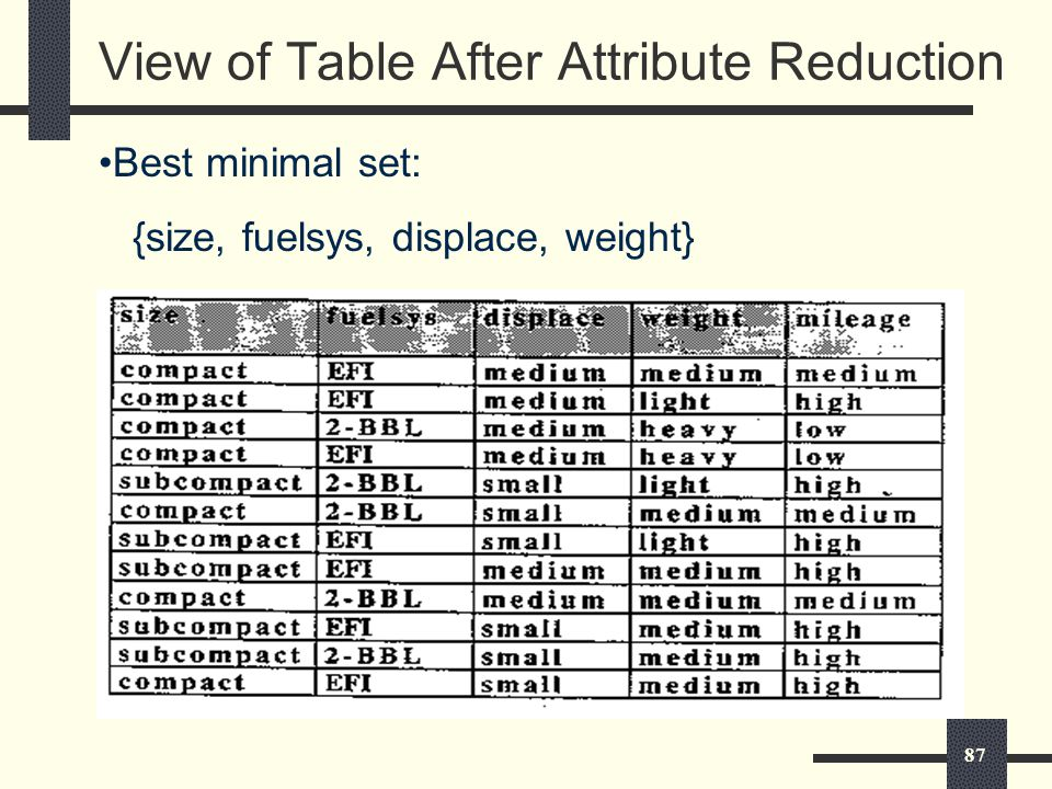 87 View of Table After Attribute Reduction Best minimal set: {size, fuelsys, displace, weight}