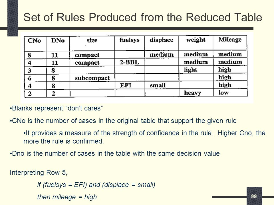 88 Set of Rules Produced from the Reduced Table Blanks represent don't cares CNo is the number of cases in the original table that support the given rule It provides a measure of the strength of confidence in the rule.