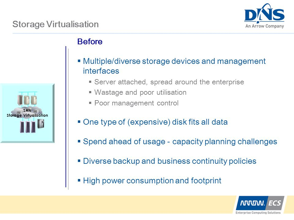 Storage Virtualisation Before  Multiple/diverse storage devices and management interfaces  Server attached, spread around the enterprise  Wastage and poor utilisation  Poor management control  One type of (expensive) disk fits all data  Spend ahead of usage - capacity planning challenges  Diverse backup and business continuity policies  High power consumption and footprint SAN Storage Virtualisation