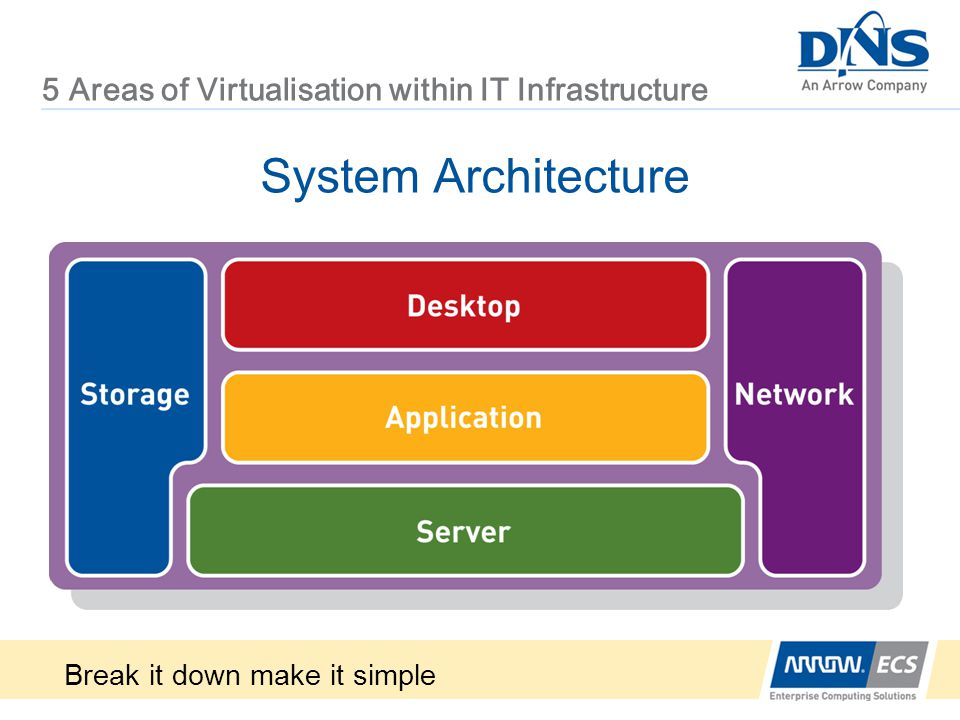 5 Areas of Virtualisation within IT Infrastructure System Architecture Break it down make it simple