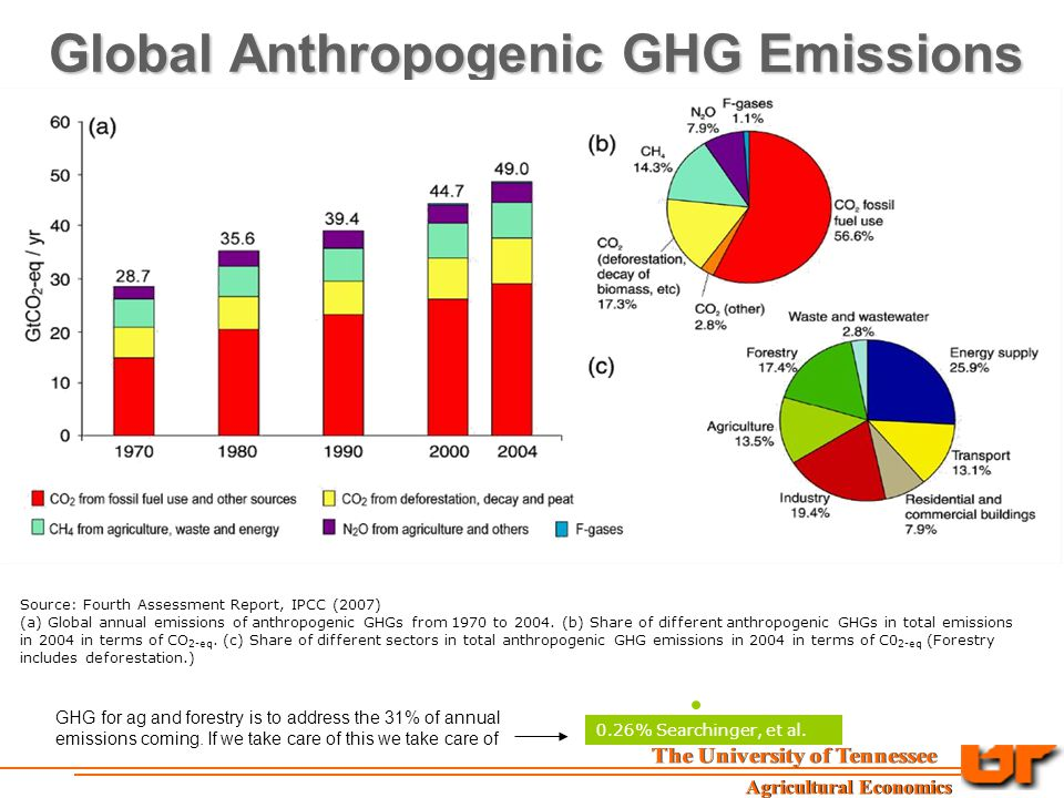 Global Anthropogenic GHG Emissions Source: Fourth Assessment Report, IPCC (2007) (a) Global annual emissions of anthropogenic GHGs from 1970 to 2004.