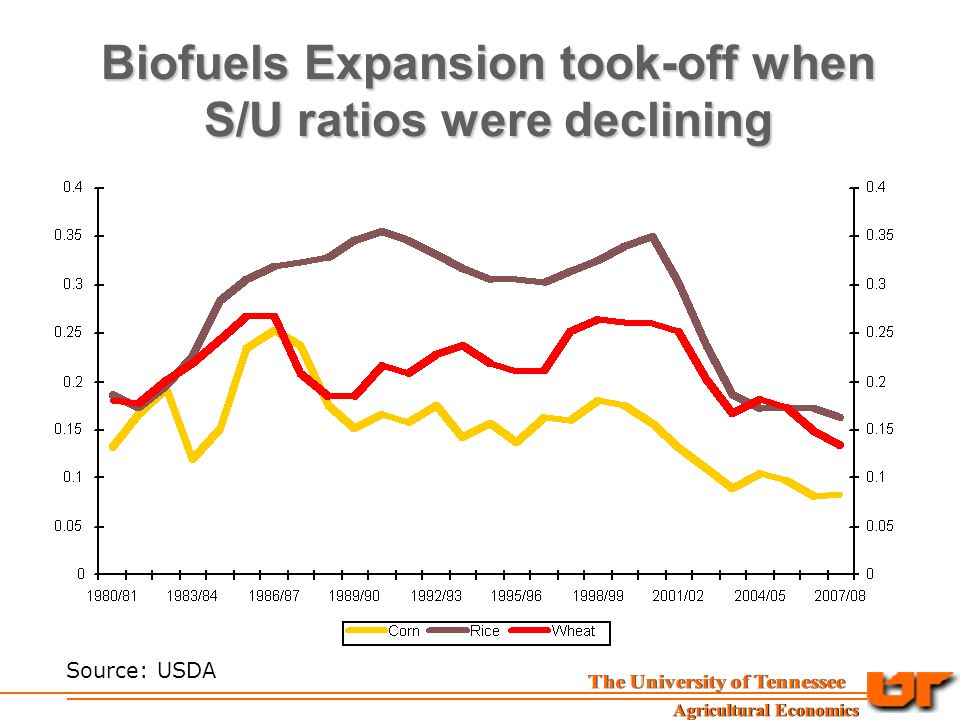 Biofuels Expansion took-off when S/U ratios were declining Source: USDA