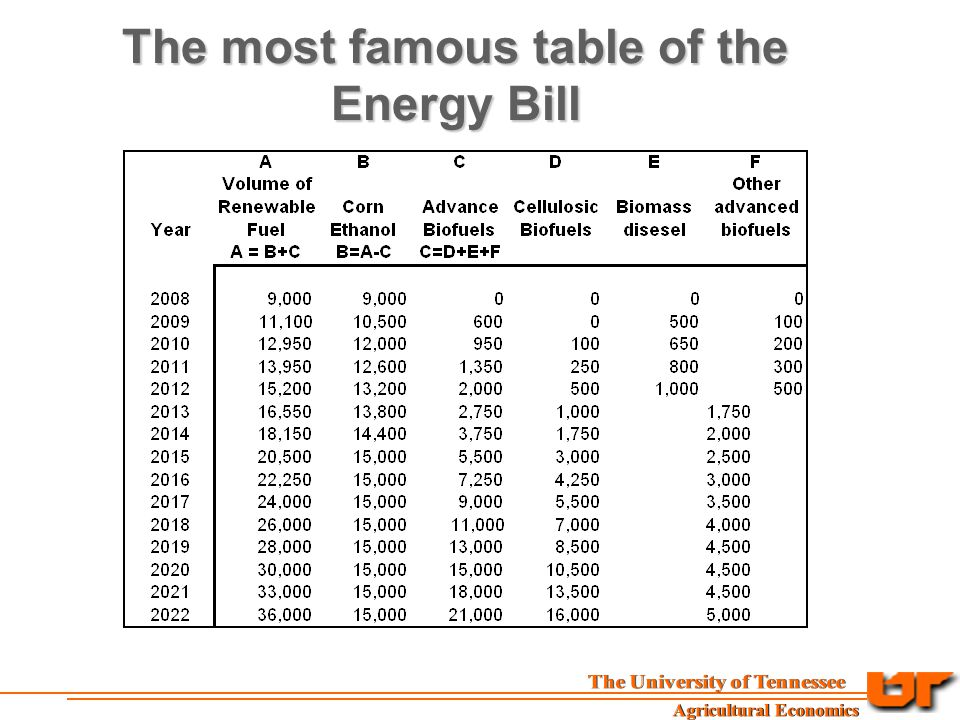 The most famous table of the Energy Bill