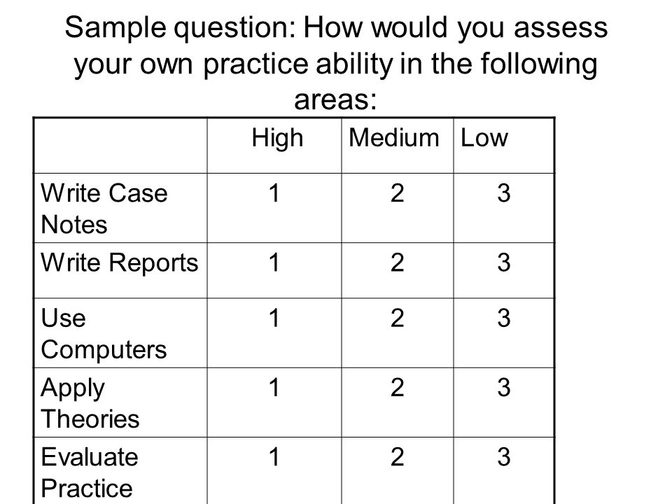 Sample question: How would you assess your own practice ability in the following areas: HighMediumLow Write Case Notes 123 Write Reports123 Use Computers 123 Apply Theories 123 Evaluate Practice 123