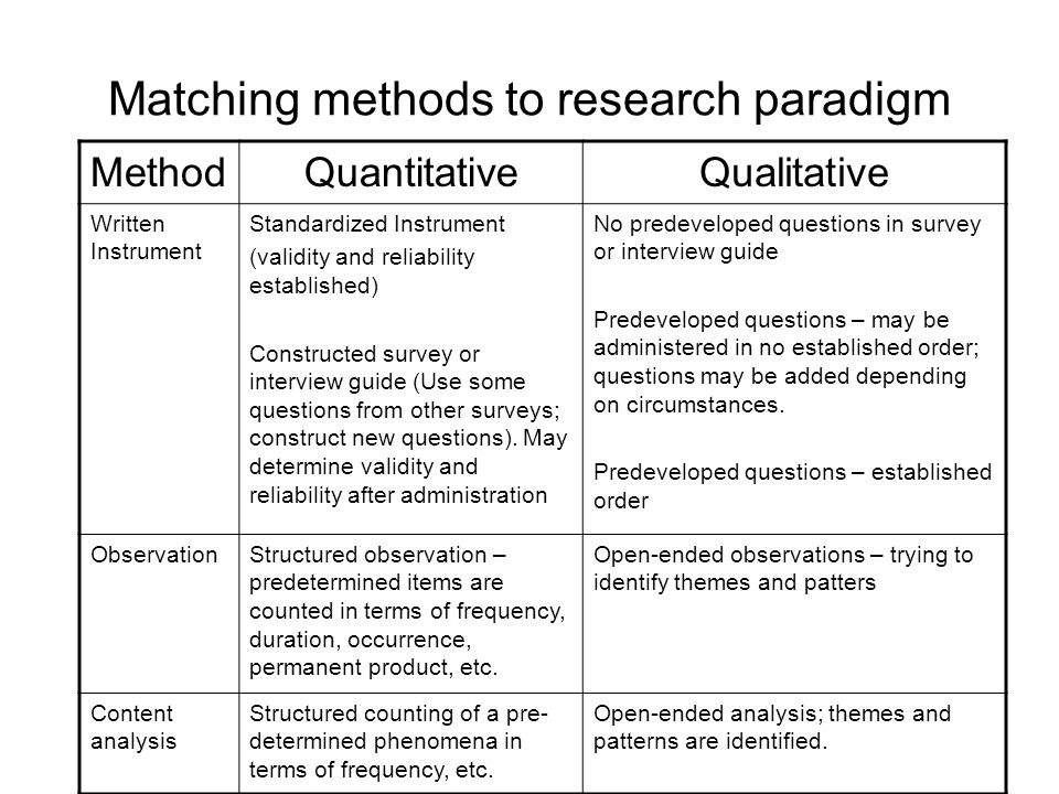 Matching methods to research paradigm MethodQuantitativeQualitative Written Instrument Standardized Instrument (validity and reliability established) Constructed survey or interview guide (Use some questions from other surveys; construct new questions).