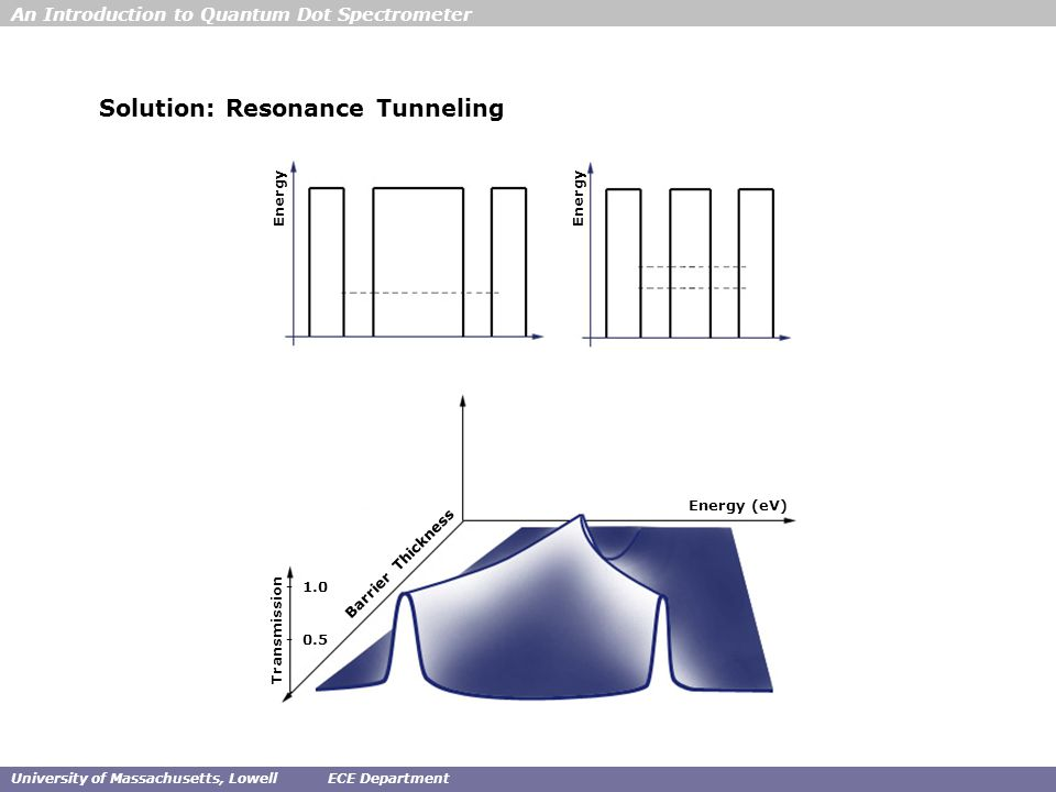 An Introduction to Quantum Dot Spectrometer University of Massachusetts, LowellECE Department Solution: Resonance Tunneling Transmission Energy (eV) Barrier Thickness Energy