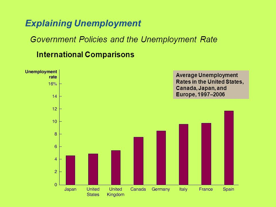 Average Unemployment Rates in the United States, Canada, Japan, and Europe, 1997–2006 International Comparisons Government Policies and the Unemployment Rate Explaining Unemployment