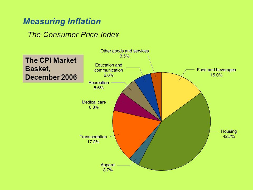Measuring Inflation The Consumer Price Index The CPI Market Basket, December 2006