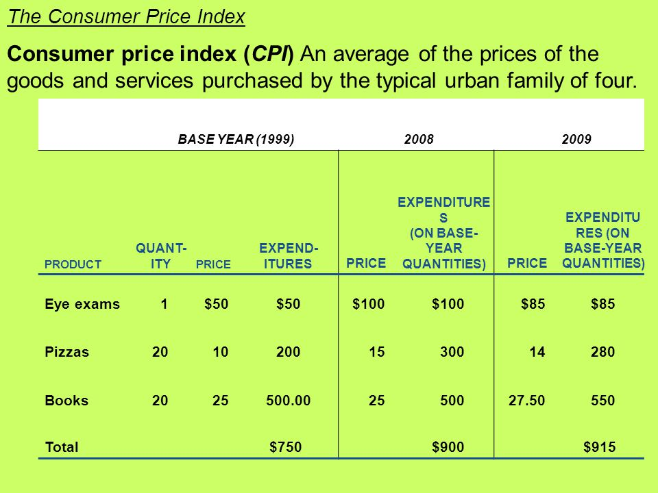 Consumer price index (CPI) An average of the prices of the goods and services purchased by the typical urban family of four.