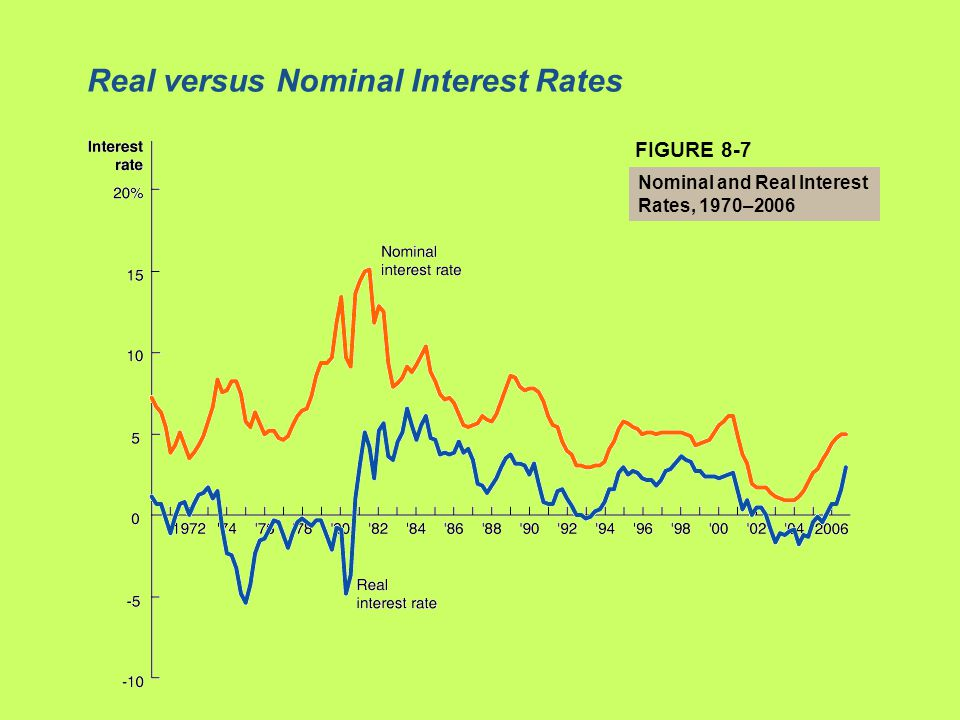 Real versus Nominal Interest Rates FIGURE 8-7 Nominal and Real Interest Rates, 1970–2006