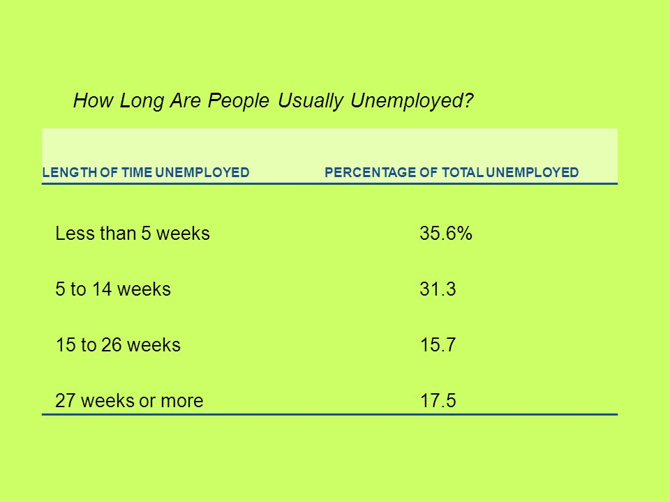 LENGTH OF TIME UNEMPLOYEDPERCENTAGE OF TOTAL UNEMPLOYED Less than 5 weeks35.6% 5 to 14 weeks to 26 weeks weeks or more17.5 How Long Are People Usually Unemployed