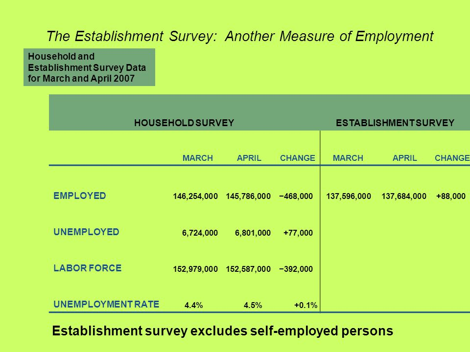 Household and Establishment Survey Data for March and April 2007 HOUSEHOLD SURVEYESTABLISHMENT SURVEY MARCHAPRILCHANGE MARCHAPRILCHANGE EMPLOYED 146,254,000145,786,000−468,000137,596,000137,684,000+88,000 UNEMPLOYED 6,724,0006,801,000+77,000 LABOR FORCE 152,979,000152,587,000−392,000 UNEMPLOYMENT RATE 4.4%4.5%+0.1% The Establishment Survey: Another Measure of Employment Establishment survey excludes self-employed persons