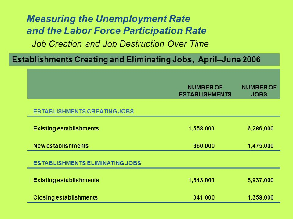 Establishments Creating and Eliminating Jobs, April–June 2006 NUMBER OF ESTABLISHMENTS NUMBER OF JOBS ESTABLISHMENTS CREATING JOBS Existing establishments1,558,0006,286,000 New establishments360,0001,475,000 ESTABLISHMENTS ELIMINATING JOBS Existing establishments1,543,0005,937,000 Closing establishments341,0001,358,000 Measuring the Unemployment Rate and the Labor Force Participation Rate Job Creation and Job Destruction Over Time