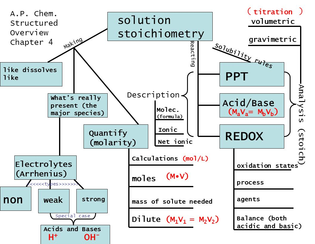 solution stoichiometry Description Special case >>>>>> Analysis (stoich) ( ) A.P.