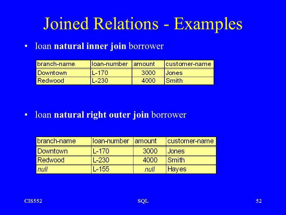 CIS552SQL52 Joined Relations - Examples loan natural inner join borrower loan natural right outer join borrower