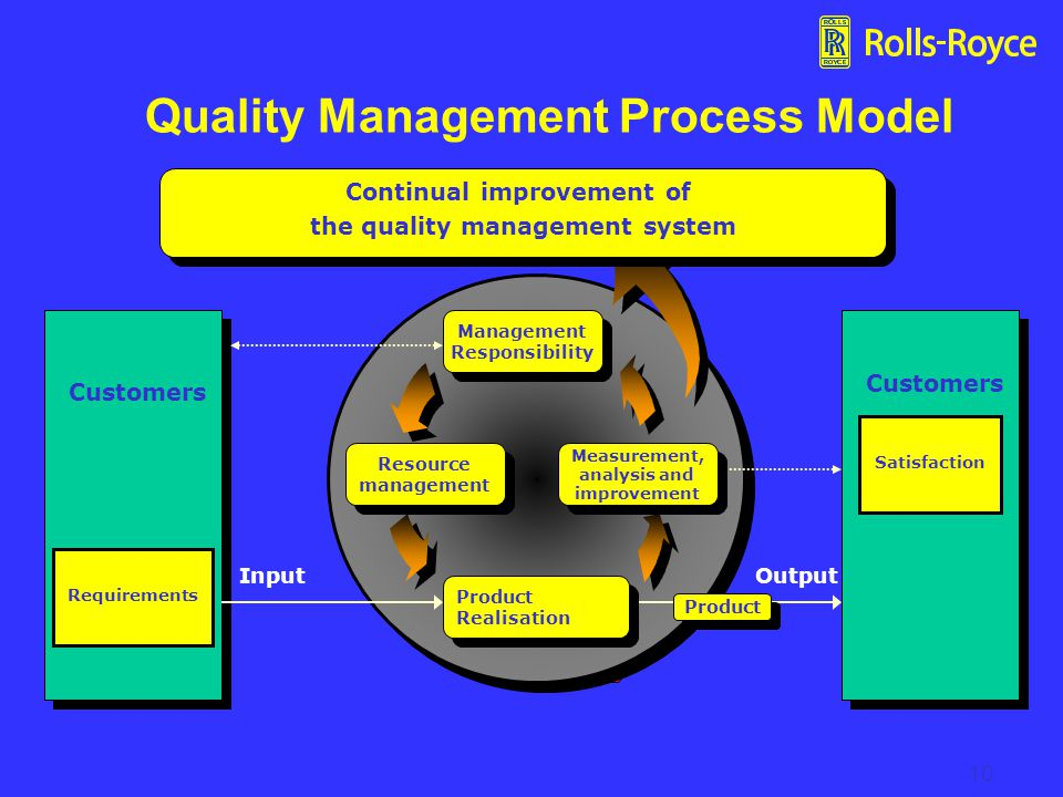 10 Quality Management Process Model Continual improvement of the quality management system Continual improvement of the quality management system Requirements Satisfaction Customers Resource management Resource management Measurement, analysis and improvement Measurement, analysis and improvement Product Realisation Product Realisation Management Responsibility Management Responsibility Input Output Product