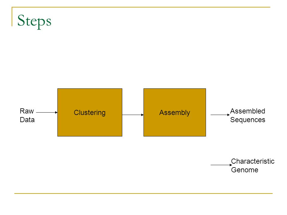 Steps ClusteringAssembly Raw Data Assembled Sequences Characteristic Genome