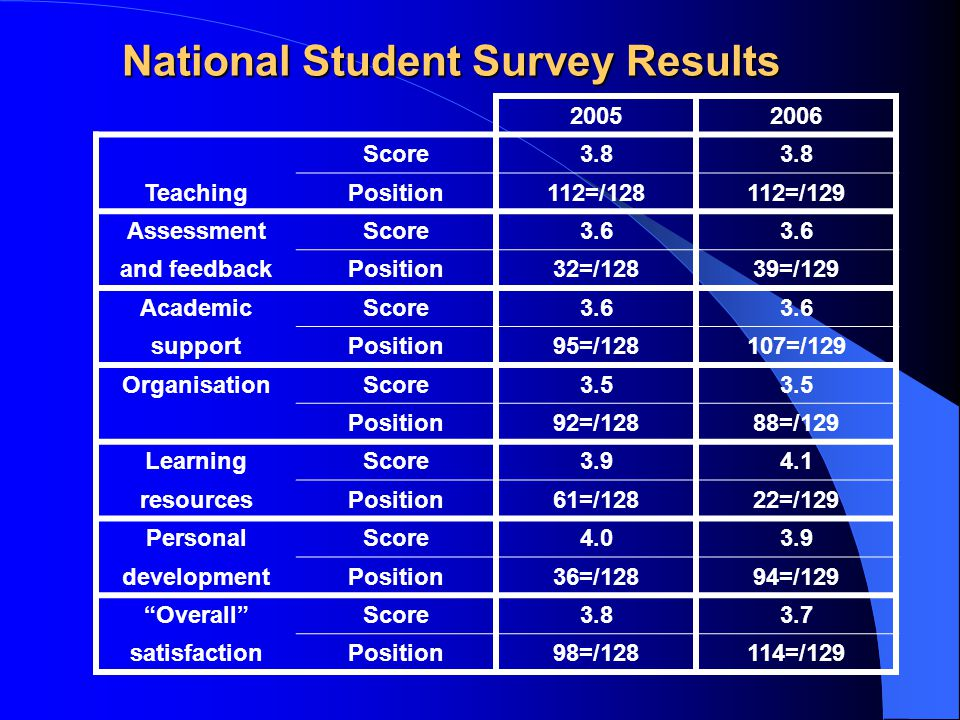 National Student Survey Results Score3.8 TeachingPosition112=/128112=/129 AssessmentScore3.6 and feedbackPosition32=/12839=/129 AcademicScore3.6 supportPosition95=/128107=/129 OrganisationScore3.5 Position92=/12888=/129 LearningScore resourcesPosition61=/12822=/129 PersonalScore developmentPosition36=/12894=/129 Overall Score satisfactionPosition98=/128114=/129