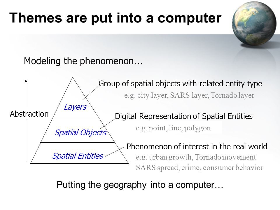 Themes are put into a computer Modeling the phenomenon … Group of spatial objects with related entity type Digital Representation of Spatial Entities Phenomenon of interest in the real world Layers Spatial Objects Spatial Entities e.g.