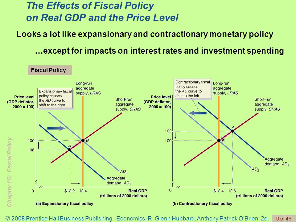 Chapter 15: Fiscal Policy © 2008 Prentice Hall Business Publishing Economics R.