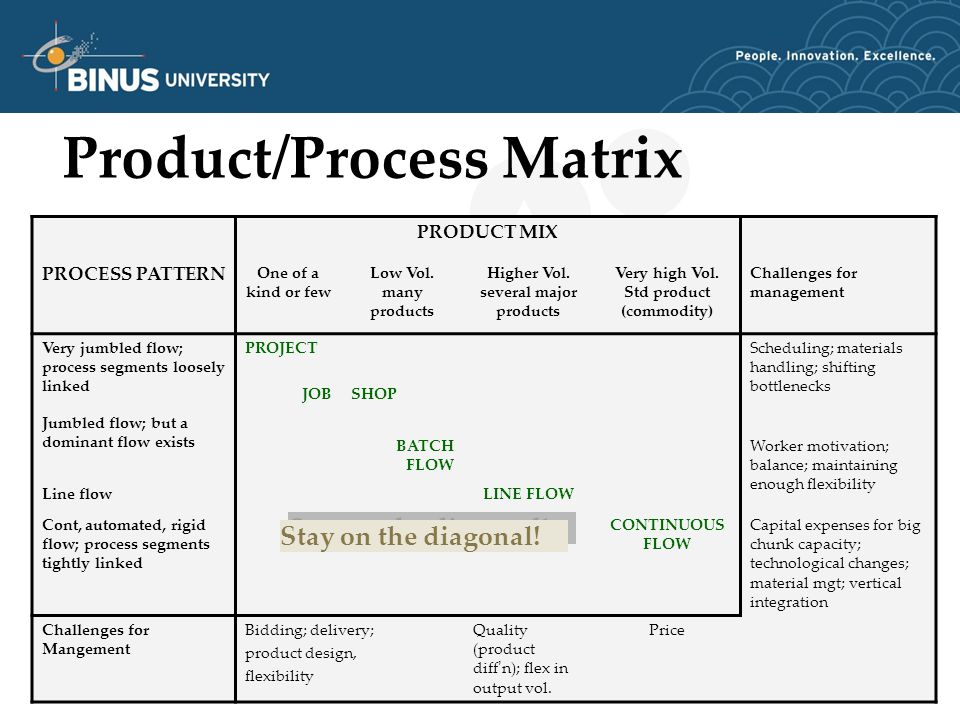 Product/Process Matrix PRODUCT MIX PROCESS PATTERN One of a kind or few Low Vol.