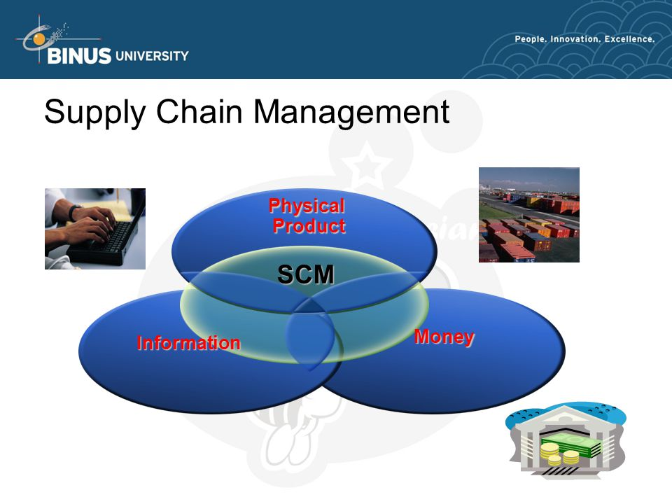 Supply Chain Management PhysicalProduct SCM Money Information