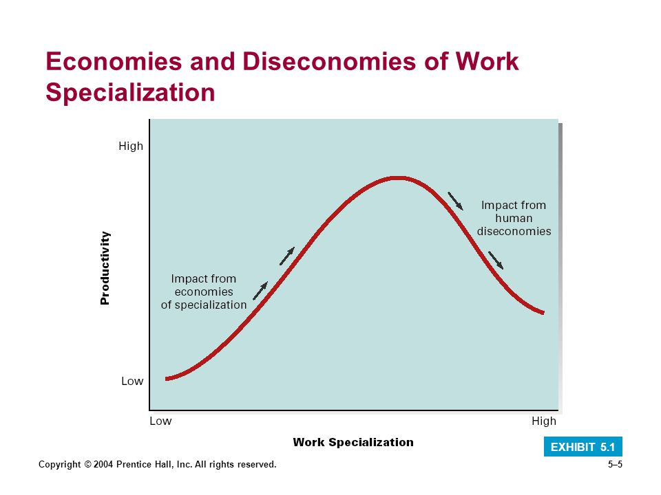 Copyright © 2004 Prentice Hall, Inc. All rights reserved.5–5 Economies and Diseconomies of Work Specialization EXHIBIT 5.1