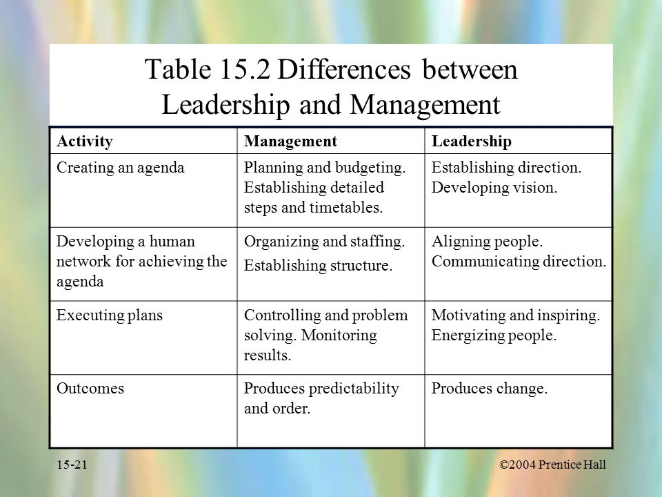 ©2004 Prentice Hall15-21 Table 15.2 Differences between Leadership and Management ActivityManagementLeadership Creating an agendaPlanning and budgeting.