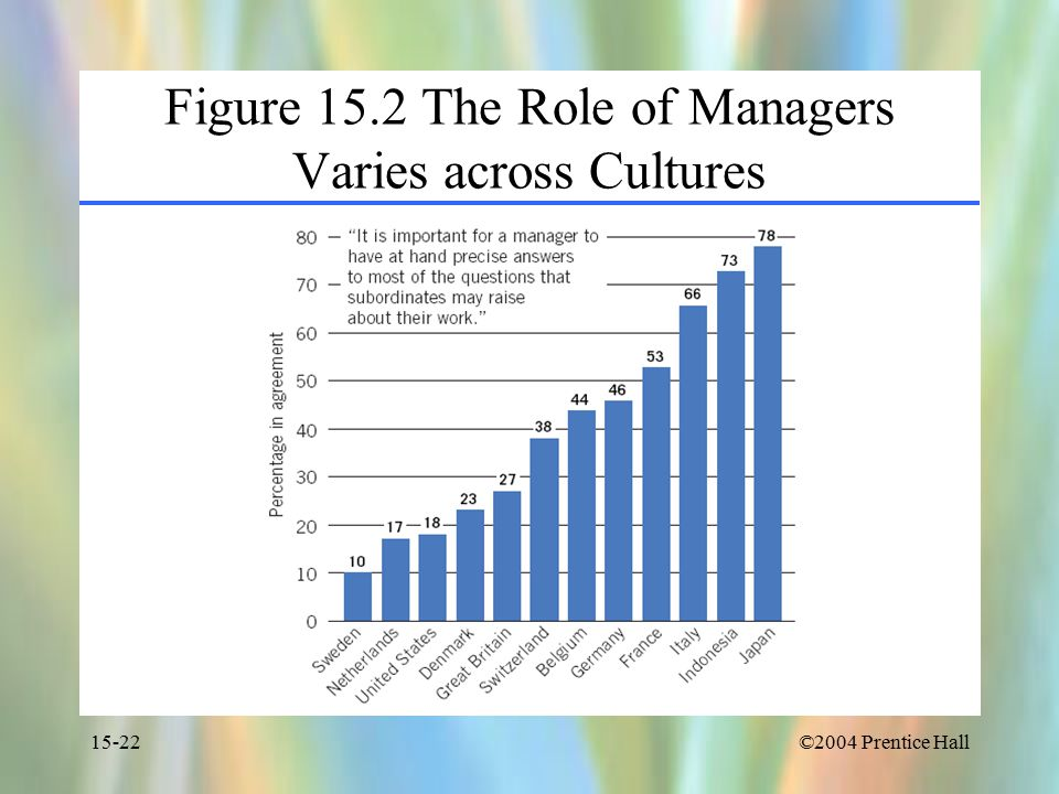 ©2004 Prentice Hall15-22 Figure 15.2 The Role of Managers Varies across Cultures
