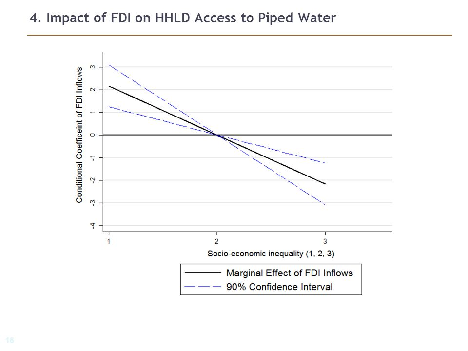 16 4. Impact of FDI on HHLD Access to Piped Water