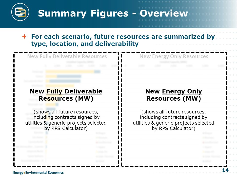 14 New Fully Deliverable ResourcesNew Energy Only Resources For each scenario, future resources are summarized by type, location, and deliverability New Fully Deliverable Resources (MW) (shows all future resources, including contracts signed by utilities & generic projects selected by RPS Calculator) Summary Figures - Overview New Energy Only Resources (MW) (shows all future resources, including contracts signed by utilities & generic projects selected by RPS Calculator)