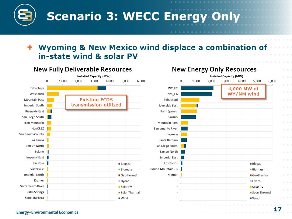 17 Scenario 3: WECC Energy Only Wyoming & New Mexico wind displace a combination of in-state wind & solar PV 4,000 MW of WY/NM wind Existing FCDS transmission utilized New Fully Deliverable ResourcesNew Energy Only Resources