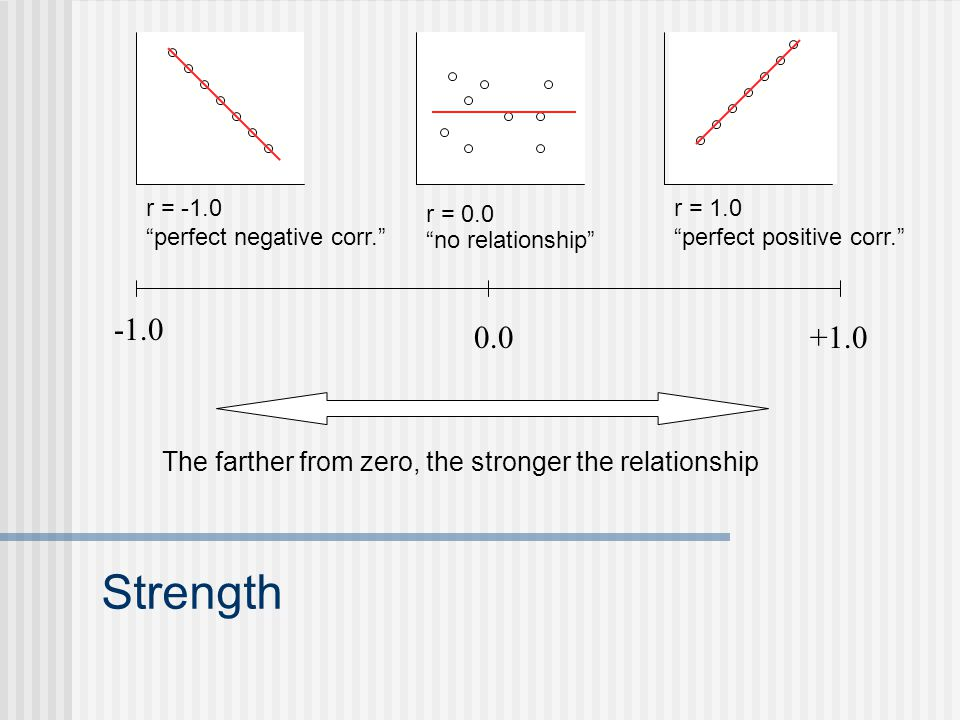 Strength r = 1.0 perfect positive corr. r = -1.0 perfect negative corr. r = 0.0 no relationship The farther from zero, the stronger the relationship