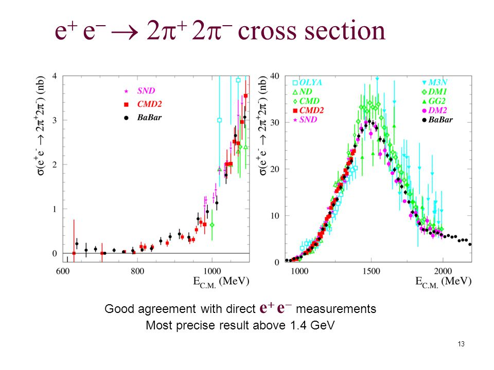 13 e  e   2   2   cross section Good agreement with direct e  e  measurements Most precise result above 1.4 GeV