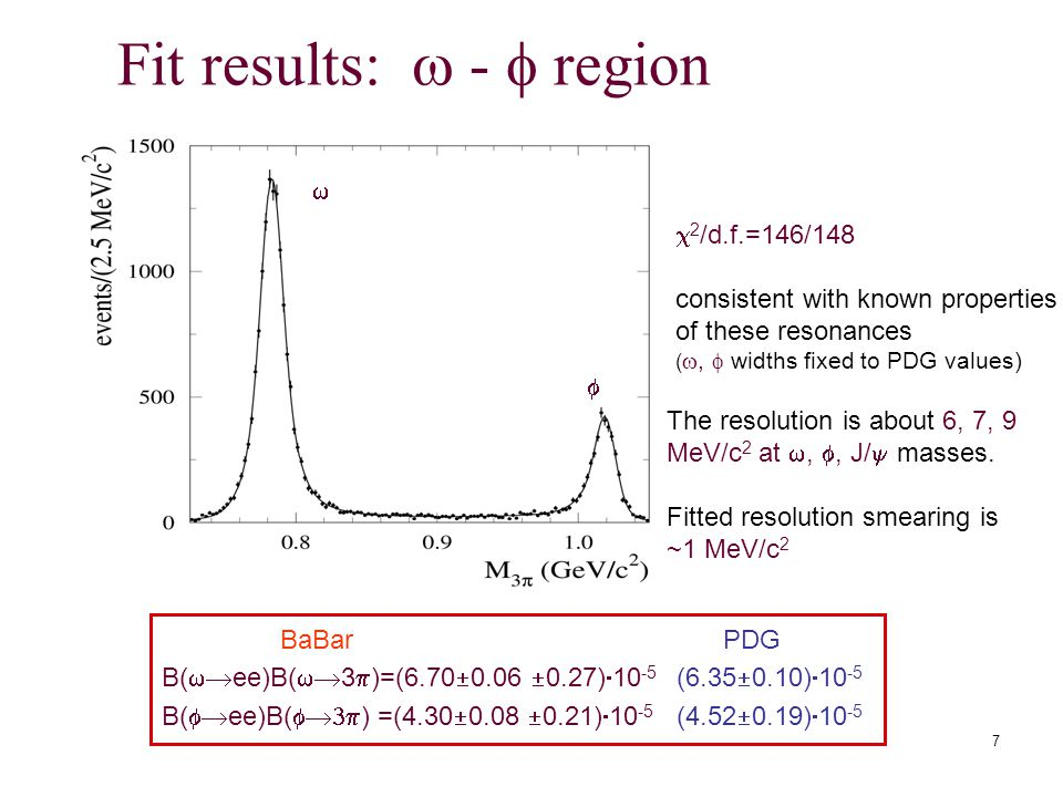 7 Fit results:  -  region  2 /d.f.=146/148 consistent with known properties of these resonances ( ,  widths fixed to PDG values)   The resolution is about 6, 7, 9 MeV/c 2 at , , J/  masses.