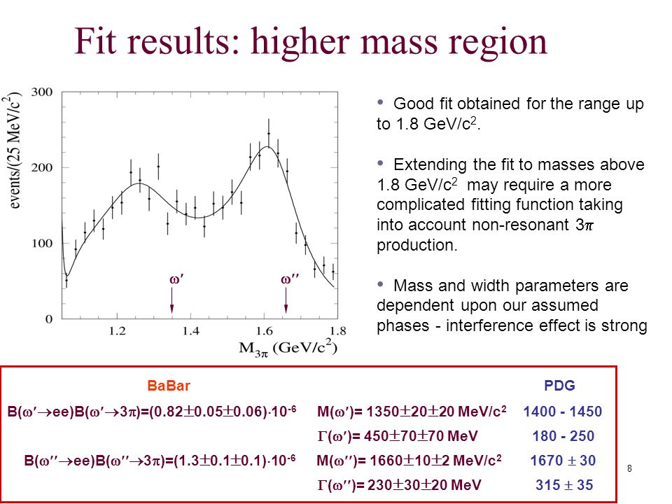 8  Fit results: higher mass region BaBar PDG B(  ee)B(  3  )=(0.82  0.05  0.06)  M(  )= 1350  20  20 MeV/c  (  )= 450  70  70 MeV B(  ee)B(  3  )=(1.3  0.1  0.1)  M(  )= 1660  10  2 MeV/c  30  (  )= 230  30  20 MeV 315  35 Good fit obtained for the range up to 1.8 GeV/c 2.