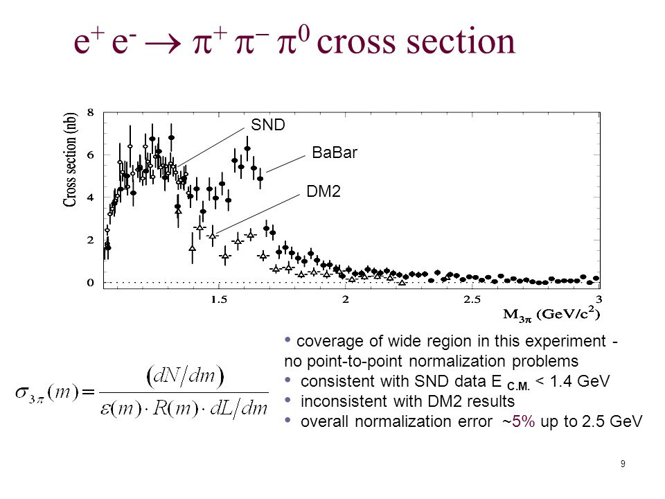 9 e + e -   +    0 cross section DM2 BaBar SND coverage of wide region in this experiment - no point-to-point normalization problems consistent with SND data E C.M.