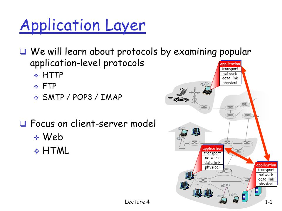Application Layer  We will learn about protocols by examining popular application-level protocols  HTTP  FTP  SMTP / POP3 / IMAP  Focus on client-server model  Web  HTML application transport network data link physical application transport network data link physical application transport network data link physical 1-1 Lecture 4