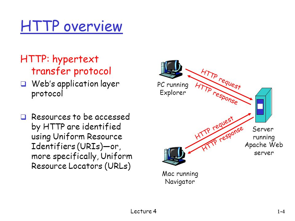 HTTP overview HTTP: hypertext transfer protocol  Web's application layer protocol  Resources to be accessed by HTTP are identified using Uniform Resource Identifiers (URIs)—or, more specifically, Uniform Resource Locators (URLs) PC running Explorer Server running Apache Web server Mac running Navigator HTTP request HTTP response 1-4 Lecture 4