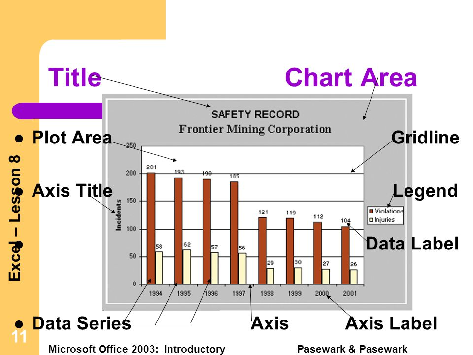 Excel – Lesson 8 Microsoft Office 2003: Introductory Pasewark & Pasewark 11 TitleChart Area Plot Area Gridline Axis TitleLegend Data Label Data SeriesAxisAxis Label