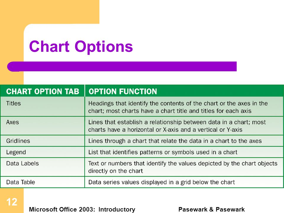 Excel – Lesson 8 Microsoft Office 2003: Introductory Pasewark & Pasewark 12 Chart Options
