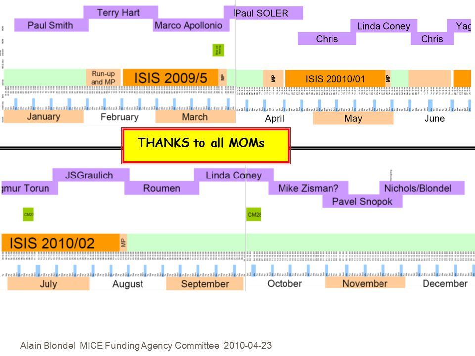 Alain Blondel MICE Funding Agency Committee THANKS to all MOMs