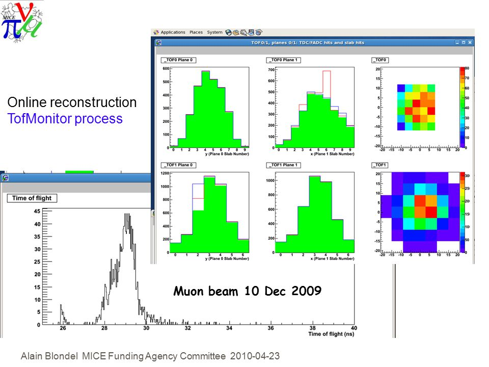 Alain Blondel MICE Funding Agency Committee Online reconstruction TofMonitor process Muon beam 10 Dec 2009