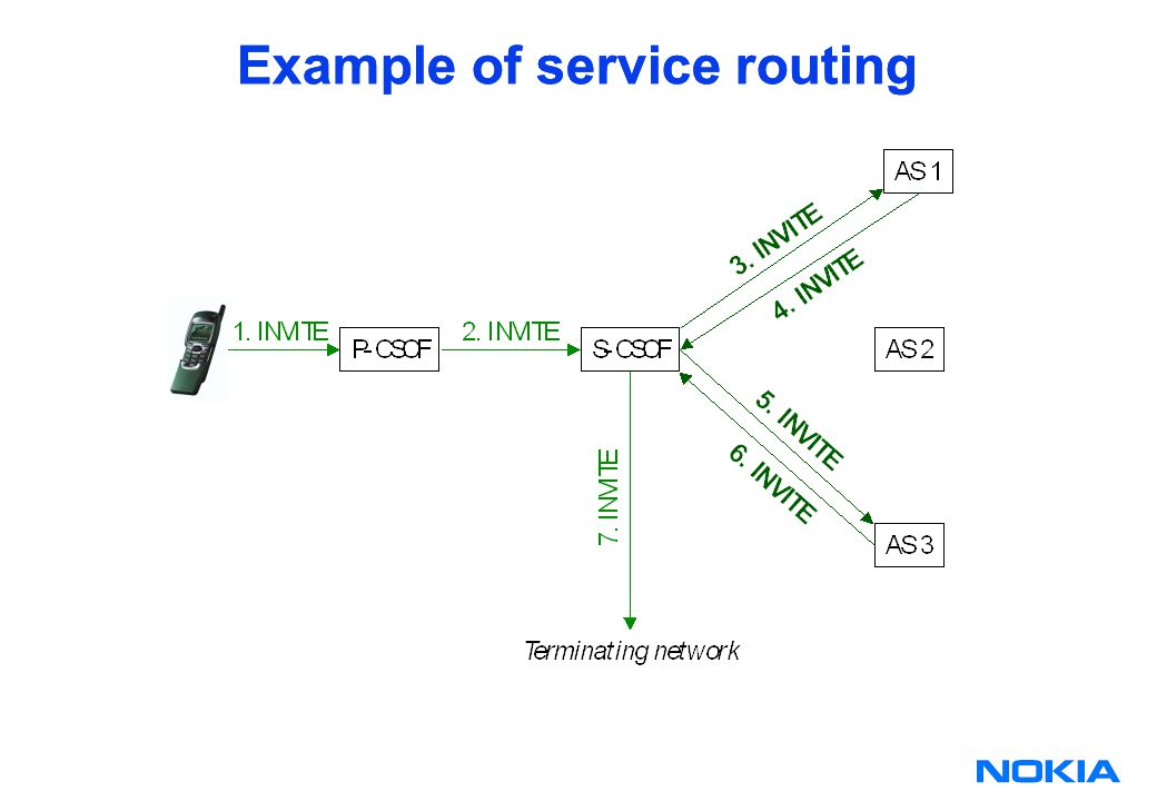 Example of service routing