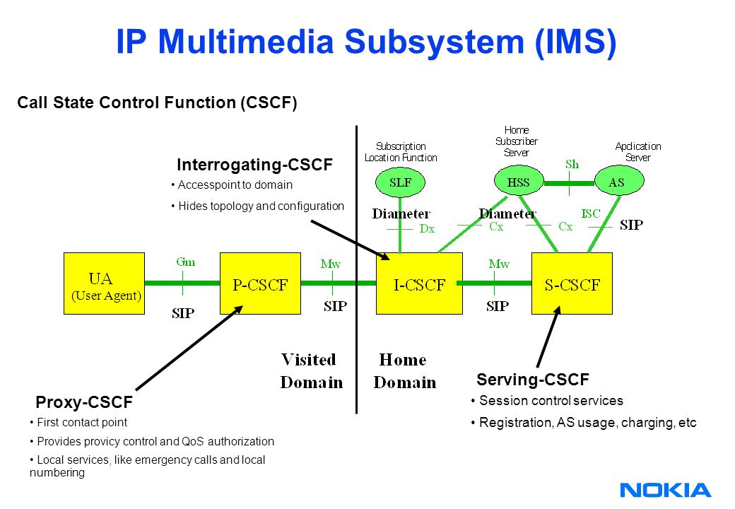 IP Multimedia Subsystem (IMS) Call State Control Function (CSCF) First contact point Provides provicy control and QoS authorization Local services, like emergency calls and local numbering Proxy-CSCF Accesspoint to domain Hides topology and configuration Interrogating-CSCF Session control services Registration, AS usage, charging, etc Serving-CSCF (User Agent)