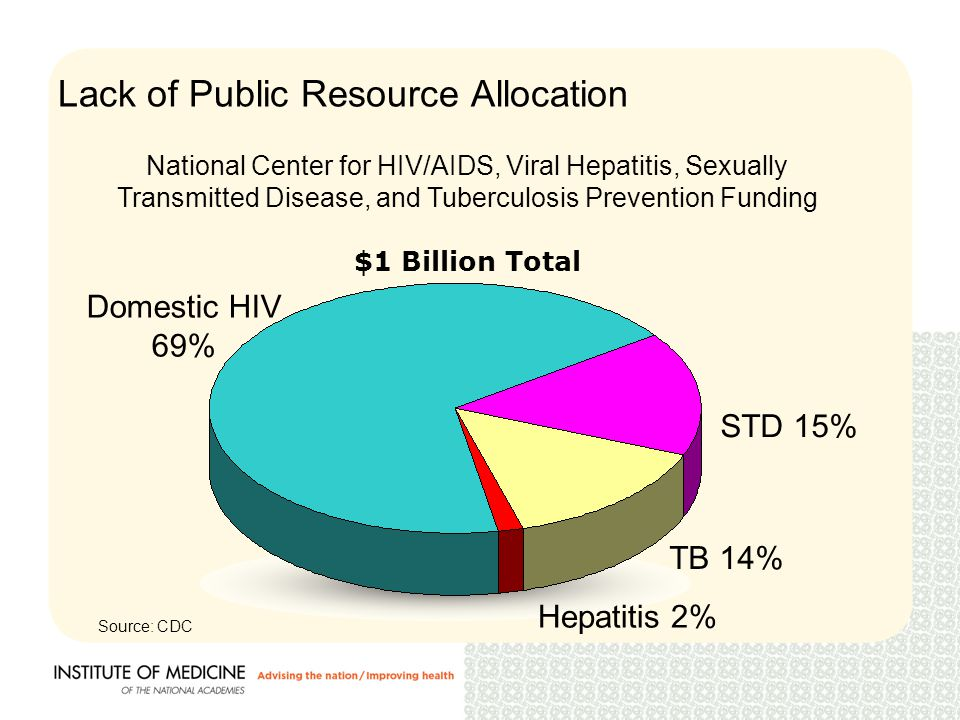 Lack of Public Resource Allocation Domestic HIV 69% TB 14% STD 15% National Center for HIV/AIDS, Viral Hepatitis, Sexually Transmitted Disease, and Tuberculosis Prevention Funding $1 Billion Total Hepatitis 2% Source: CDC