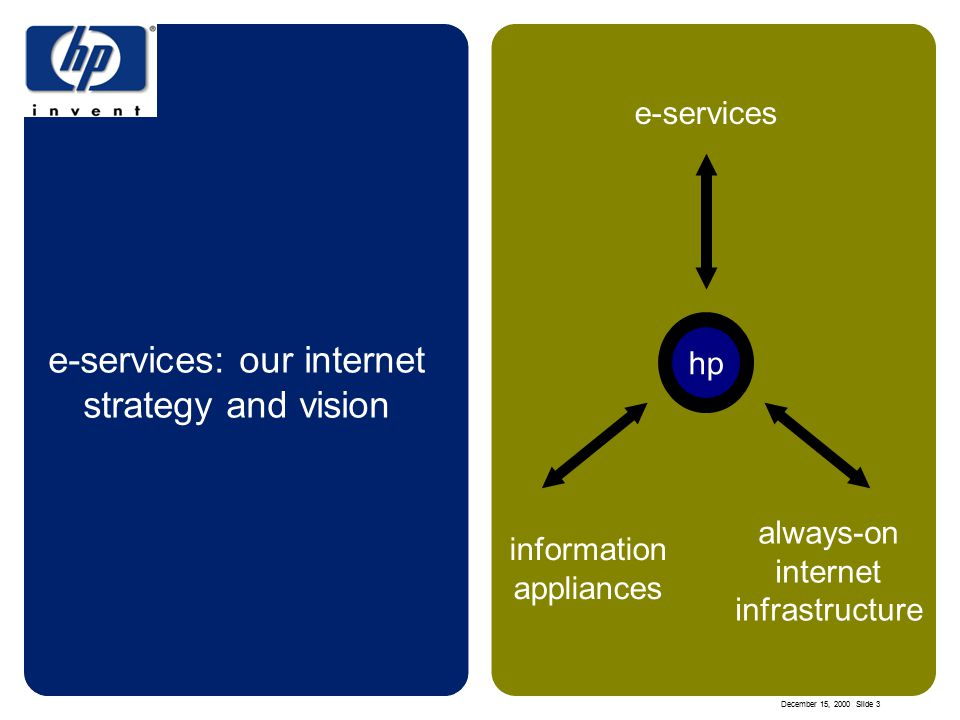 December 15, 2000 Slide 3 e-services: our internet strategy and vision information appliances always-on internet infrastructure e-services hp